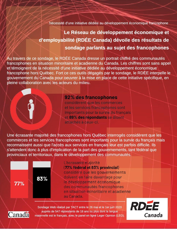 Le RDÉE Canada dévoile des résultats de sondage parlants au sujet des francophones