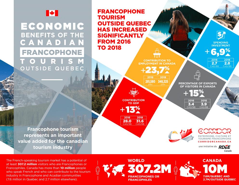 infographie-tourisme